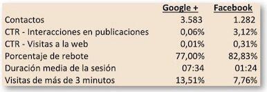 Datos de Google Analytics y de Facebook y Google+ a 27/05/2014