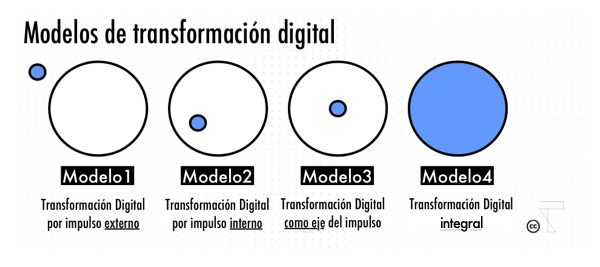 La velocidad de la Transformación Digital